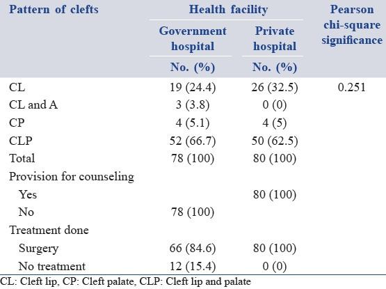 Table 3: Comparative assessment of the health facilities with respect to cleft occurrence and management of cleft patients