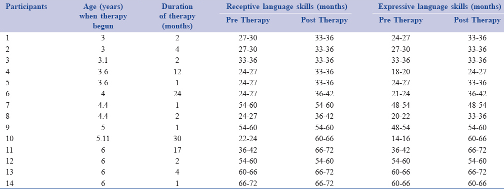 Use of metacognitive strategies in the speech and language