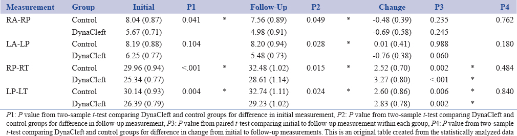 Table 1: The initial and follow-up average measurements for both groups